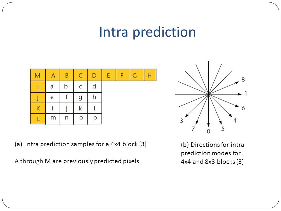 Intra prediction Intra prediction samples for a 4x4 block [3]